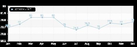 Average Granada Temperatures