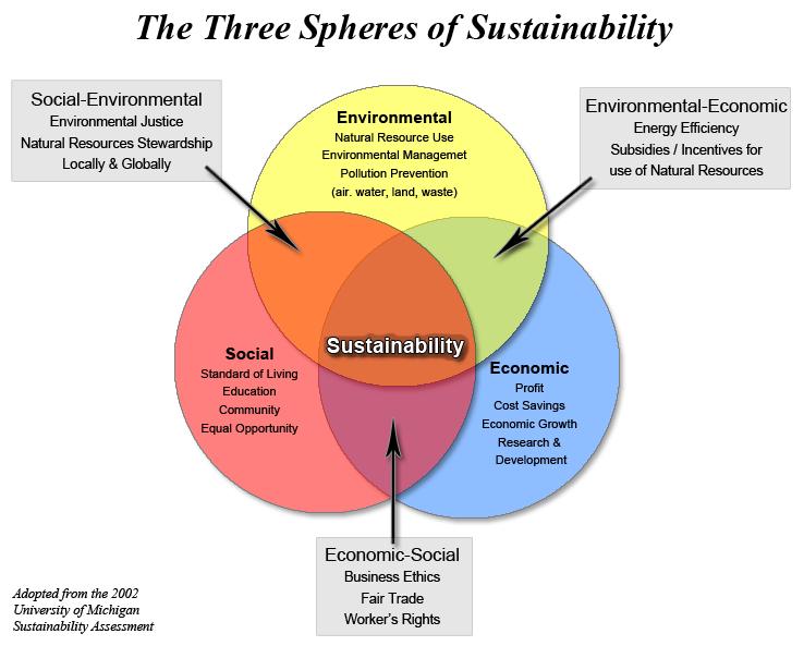 Limitations Of Eco Social Cultural And Economic